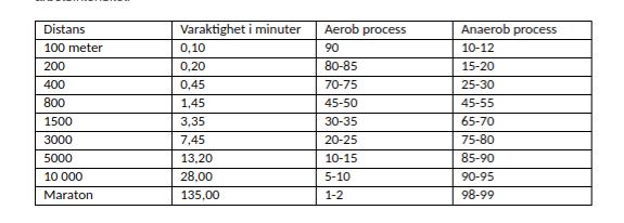 Tabell energiforsorjningen vid nagra olika distanser